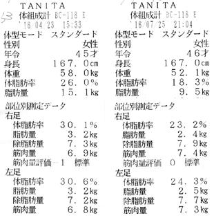 榊原さん体組成計
